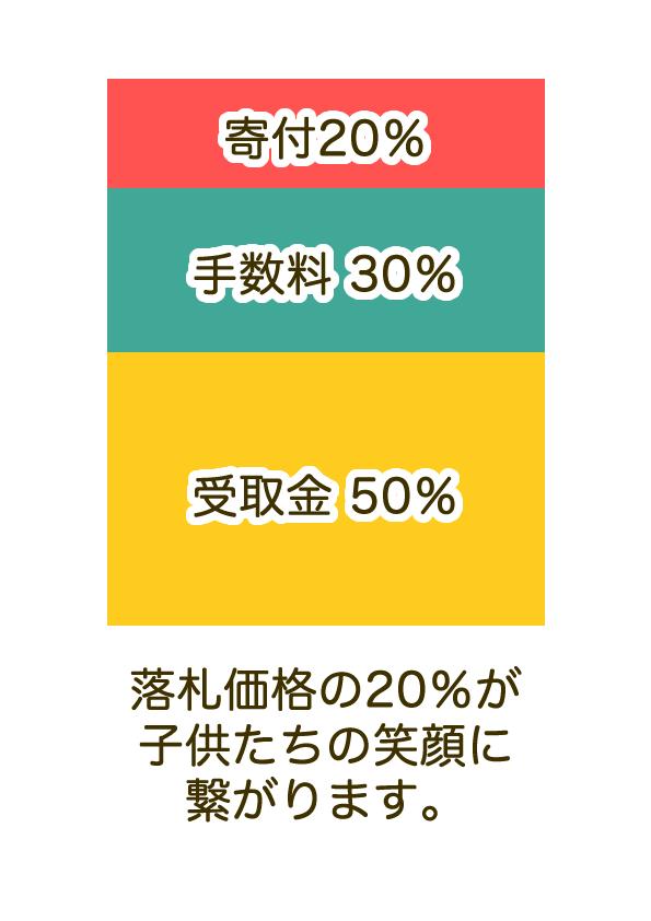 寄付金20%で沖縄の子供たちを笑顔に